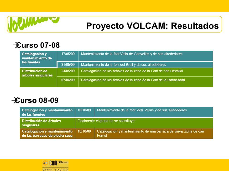 Proyecto VOLCAM: Resultados Curso 08-09 Catalogación y mantenimiento de las fuentes 17/05/09Mantenimiento de la font Vella de Canyellas y de sus alrededores 31/05/09Mantenimiento de la font del Broll y de sus alrededores Distribución de árboles singulares 24/05/09Catalogación de los árboles de la zona de la Font de can Llevallol 07/06/09Catalogación de los árboles de la zona de la Font de la Rabassada Curso 07-08 Catalogación y mantenimiento de las fuentes 18/10/09Mantenimiento de la font dels Verns y de sus alrededores Distribución de árboles singulares Finalmente el grupo no se constituye Catalogación y mantenimiento de las barracas de piedra seca 18/10/09Catalogación y mantenimiento de una barraca de vinya.
