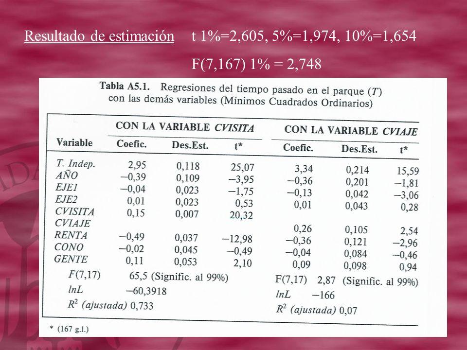 Resultado de estimaciónt 1%=2,605, 5%=1,974, 10%=1,654 F(7,167) 1% = 2,748
