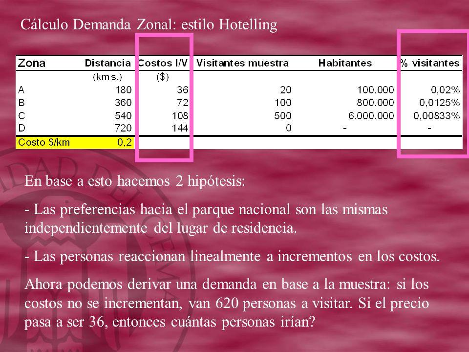 Cálculo Demanda Zonal: estilo Hotelling En base a esto hacemos 2 hipótesis: - Las preferencias hacia el parque nacional son las mismas independientemente del lugar de residencia.