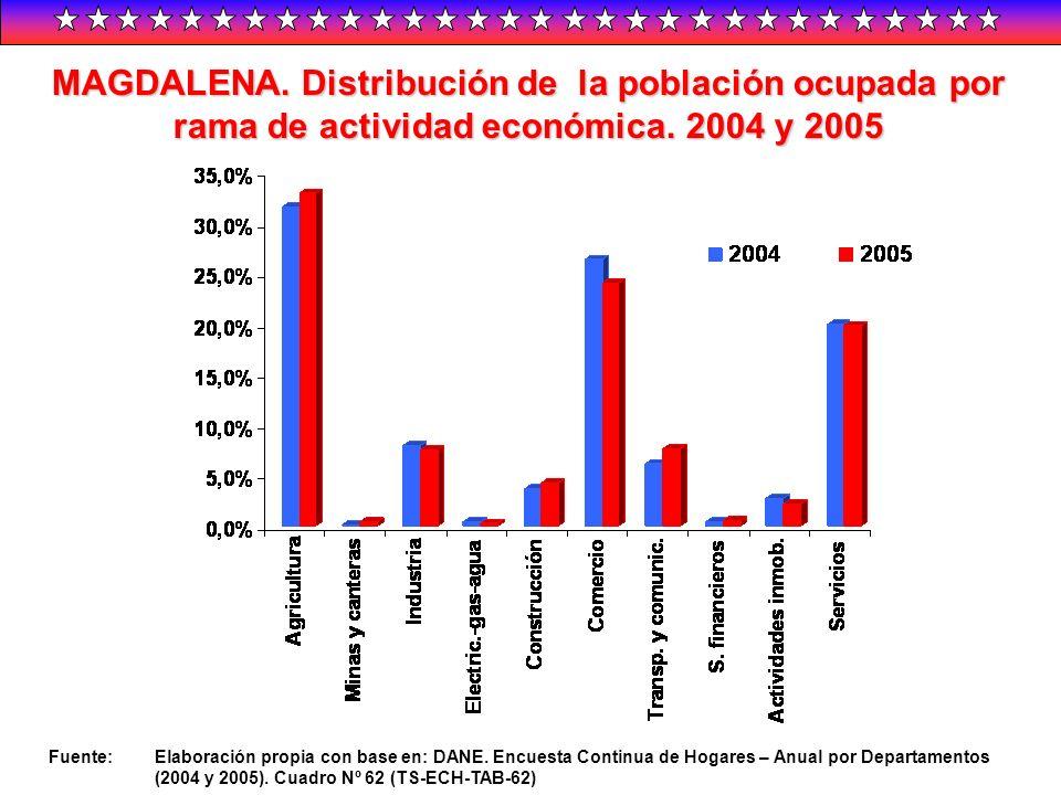 MAGDALENA. Distribución de la población ocupada por rama de actividad económica. 2004 y 2005 Fuente:Elaboración propia con base en: DANE. Encuesta Con