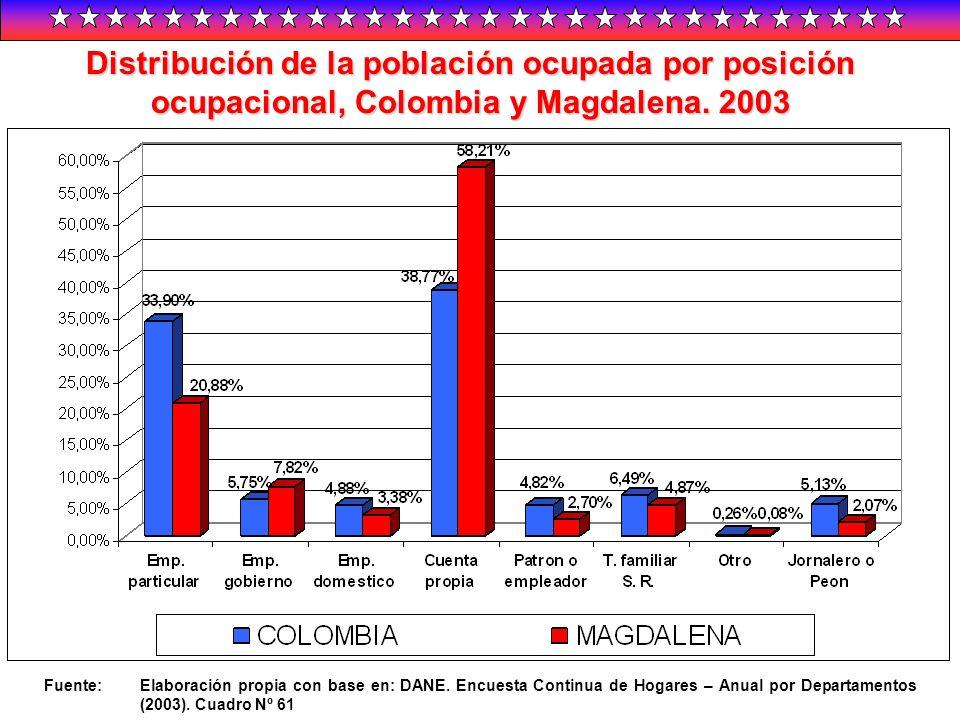 Distribución de la población ocupada por posición ocupacional, Colombia y Magdalena. 2003 Fuente:Elaboración propia con base en: DANE. Encuesta Contin