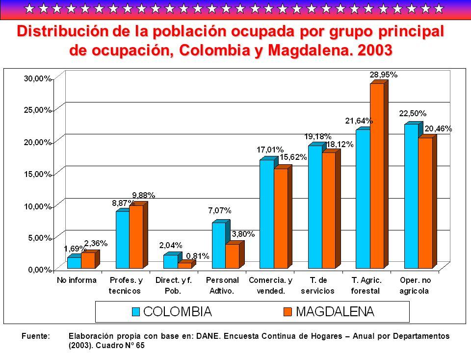 Distribución de la población ocupada por grupo principal de ocupación, Colombia y Magdalena. 2003 Fuente:Elaboración propia con base en: DANE. Encuest