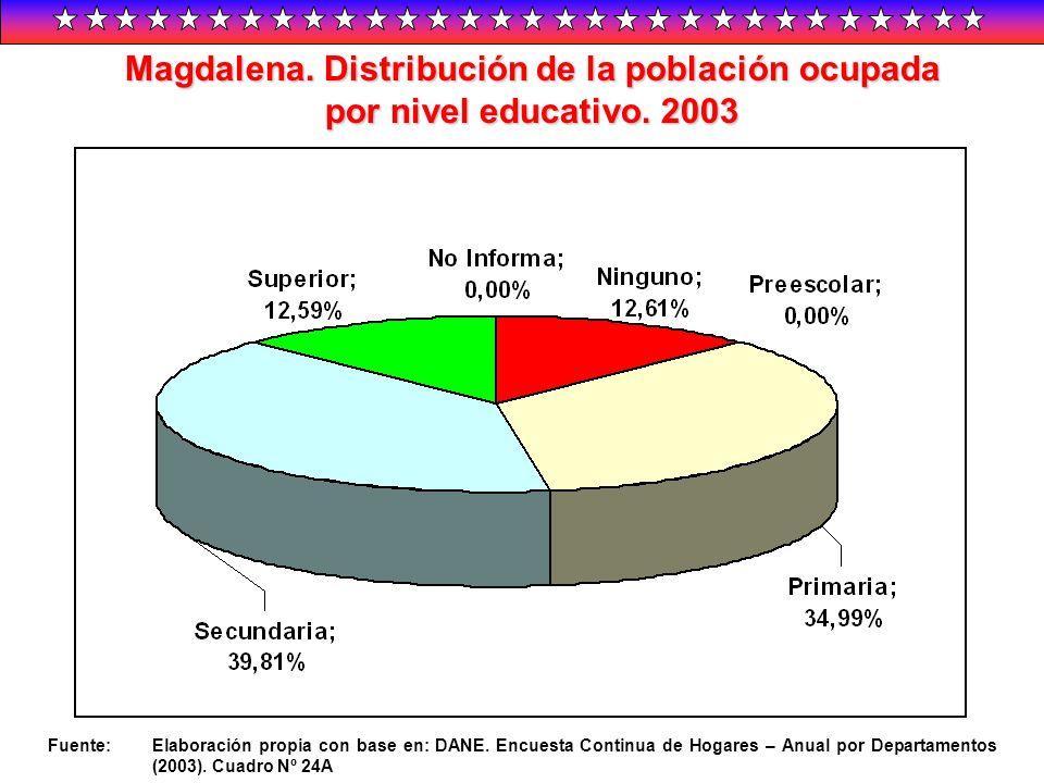Magdalena. Distribución de la población ocupada por nivel educativo. 2003 Fuente:Elaboración propia con base en: DANE. Encuesta Continua de Hogares –