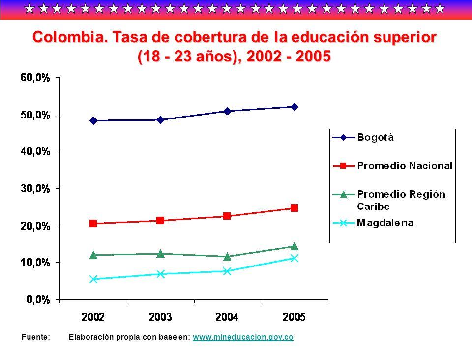 Colombia. Tasa de cobertura de la educación superior (18 - 23 años),2002 - 2005 Colombia. Tasa de cobertura de la educación superior (18 - 23 años), 2