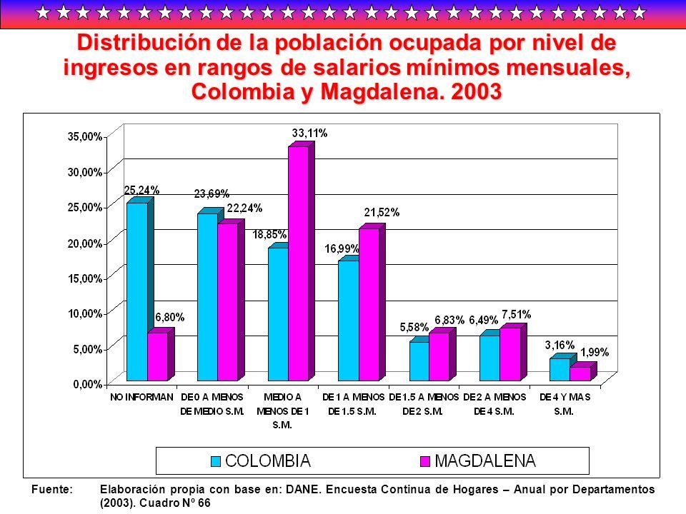 Distribución de la población ocupada por nivel de ingresos en rangos de salarios mínimos mensuales, Colombia y Magdalena. 2003 Fuente:Elaboración prop