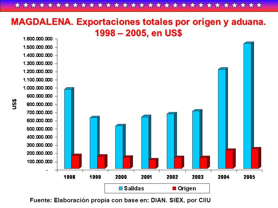 MAGDALENA. Exportaciones totales por origen y aduana. 1998 – 2005, en US$ Fuente: Elaboración propia con base en: DIAN. SIEX, por CIIU