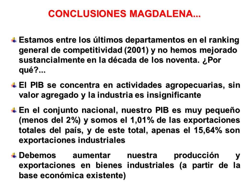 CONCLUSIONES MAGDALENA... Estamos entre los últimos departamentos en el ranking general de competitividad (2001) y no hemos mejorado sustancialmente e