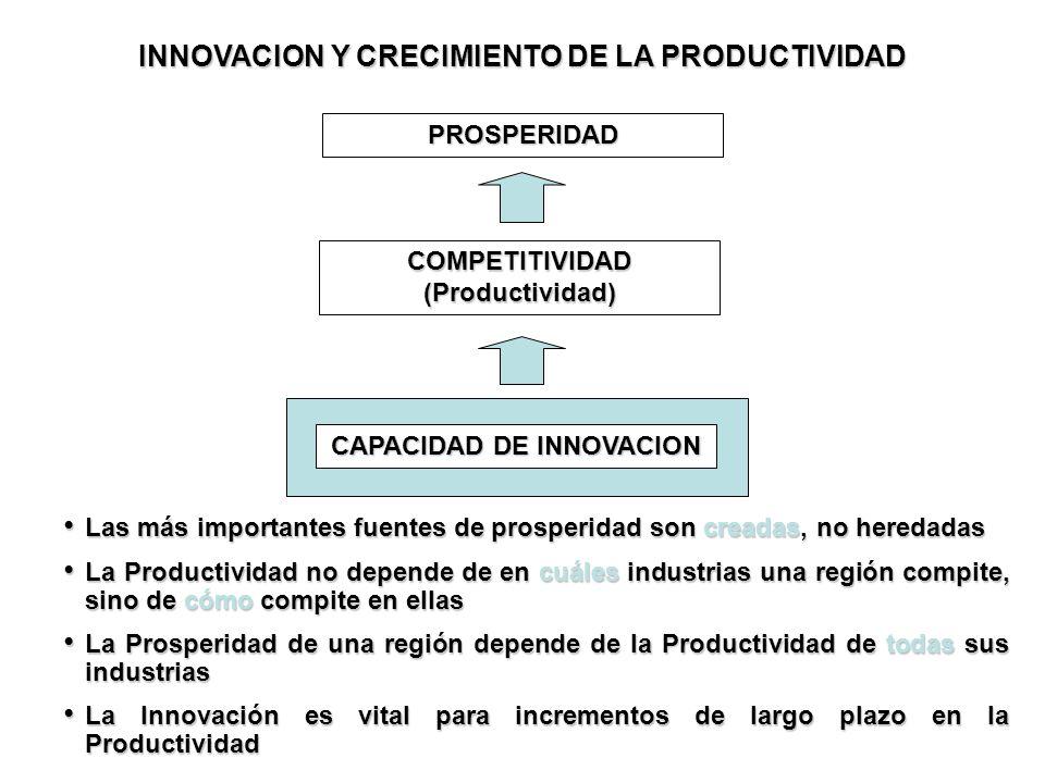 PROSPERIDAD COMPETITIVIDAD (Productividad) CAPACIDAD DE INNOVACION Las más importantes fuentes de prosperidad son creadas, no heredadas Las más import