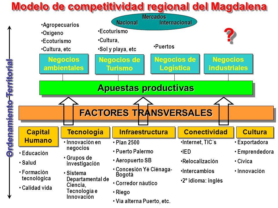 Modelo de competitividad regional del Magdalena FACTORES TRANSVERSALES Capital Humano Tecnología Infraestructura Conectividad Cultura Apuestas product
