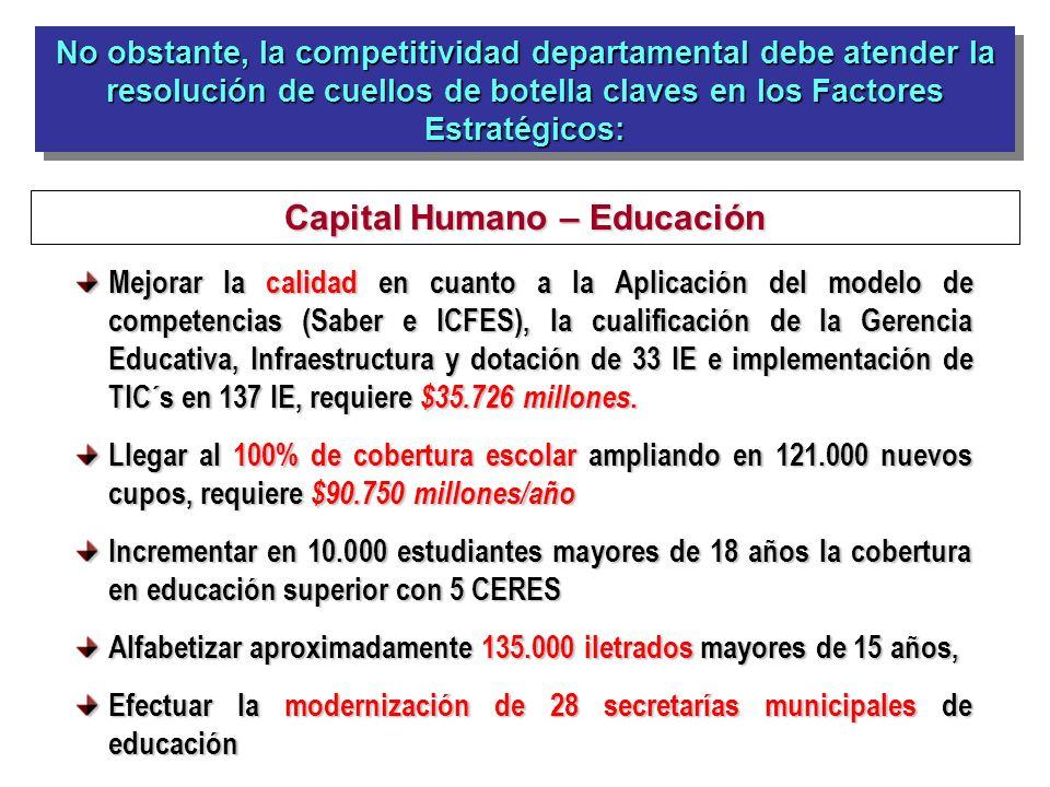 No obstante, la competitividad departamental debe atender la resolución de cuellos de botella claves en los Factores Estratégicos: Capital Humano – Ed