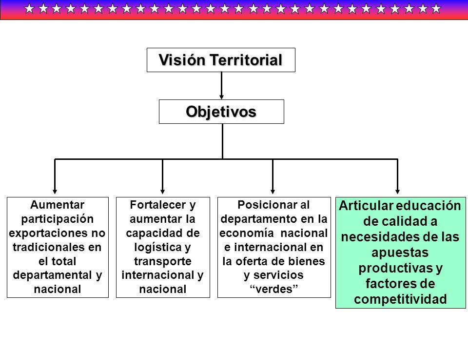 Visión Territorial Objetivos Aumentar participación exportaciones no tradicionales en el total departamental y nacional Fortalecer y aumentar la capac