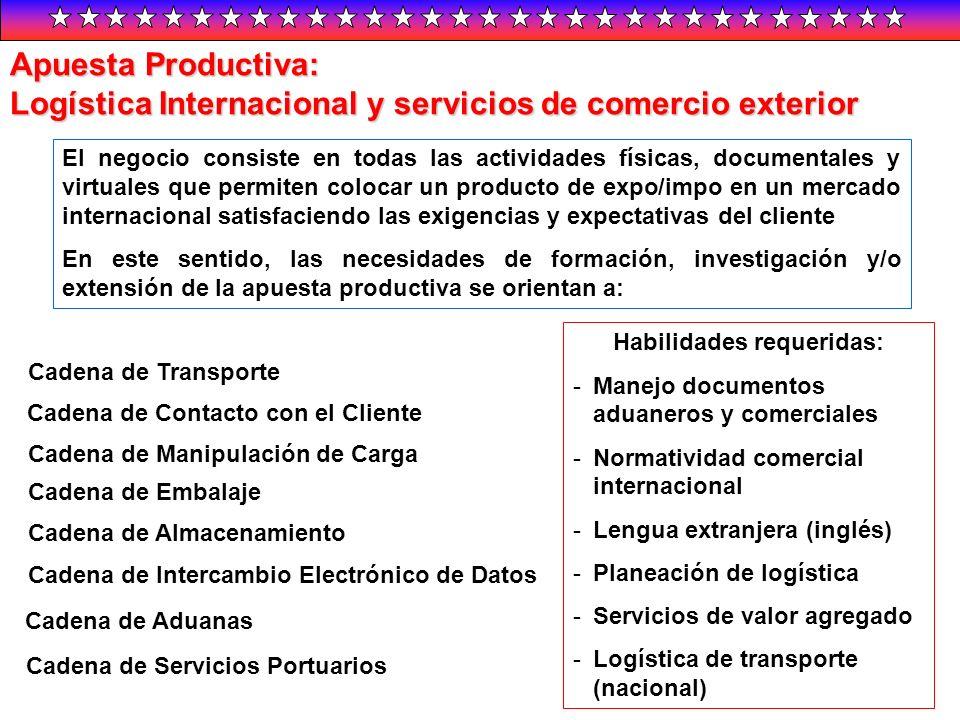 Apuesta Productiva: Logística Internacional y servicios de comercio exterior El negocio consiste en todas las actividades físicas, documentales y virt