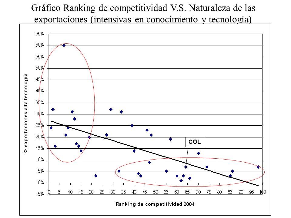 Gráfico Ranking de competitividad V.S. Naturaleza de las exportaciones (intensivas en conocimiento y tecnología) COL
