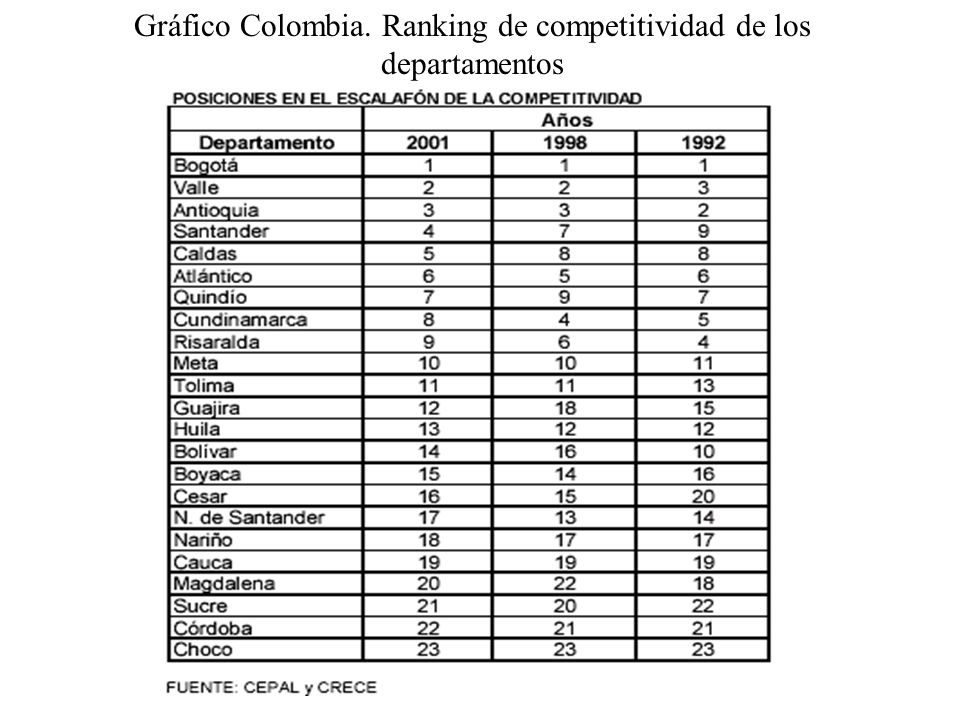 Gráfico Colombia. Ranking de competitividad de los departamentos