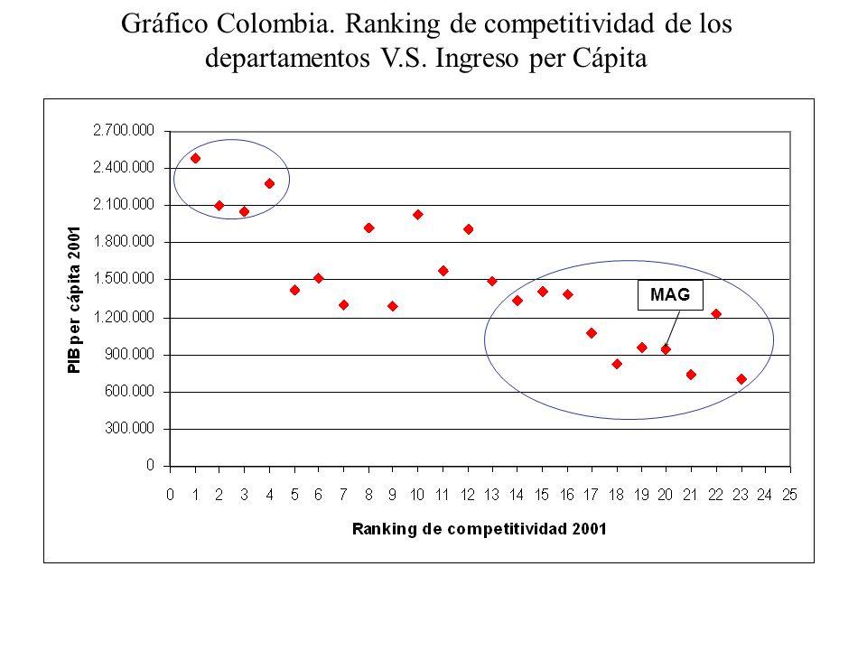 Gráfico Colombia.Ranking de competitividad de los departamentos V.S.