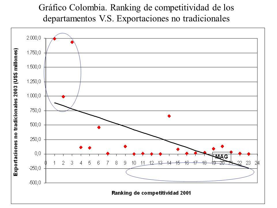 Gráfico Colombia. Ranking de competitividad de los departamentos V.S. Exportaciones no tradicionales MAG