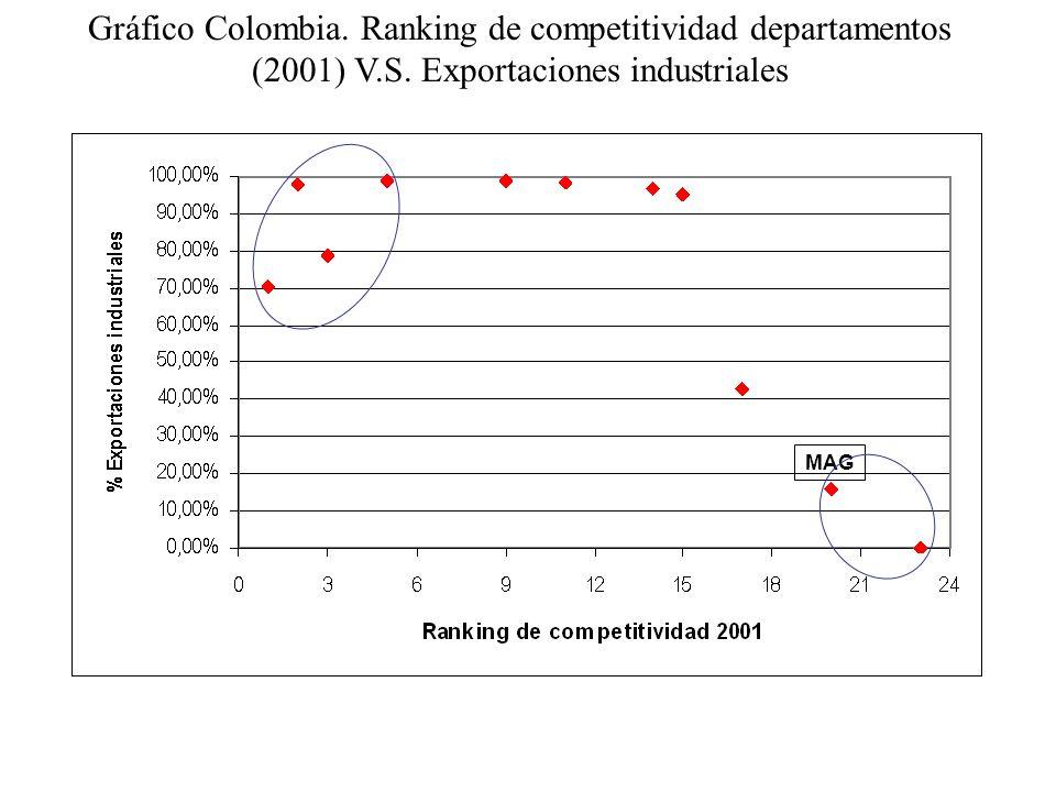 Gráfico Colombia. Ranking de competitividad departamentos (2001) V.S. Exportaciones industriales