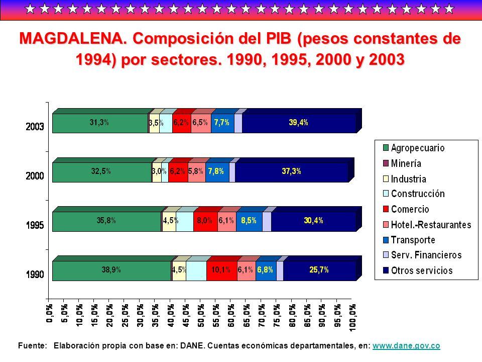 MAGDALENA. Composición del PIB (pesos constantes de 1994) por sectores. 1990, 1995, 2000 y 2003 Fuente: Elaboración propia con base en: DANE. Cuentas