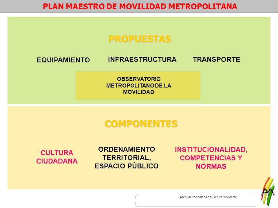 Área Metropolitana del Centro Occidente Interconexión a nivel nacional y regional Interconexión metropolitana Intervención sobre áreas de manejo especial Organización del transporte público PLANES Y PROYECTOS