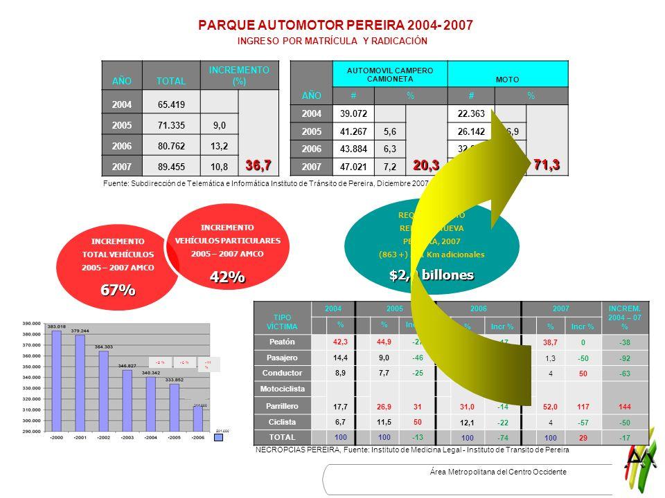Área Metropolitana del Centro Occidente PARQUE AUTOMOTOR PEREIRA 2004- 2007 INGRESO POR MATRÍCULA Y RADICACIÓN AÑOTOTAL INCREMENTO (%) 200465.419 36,7