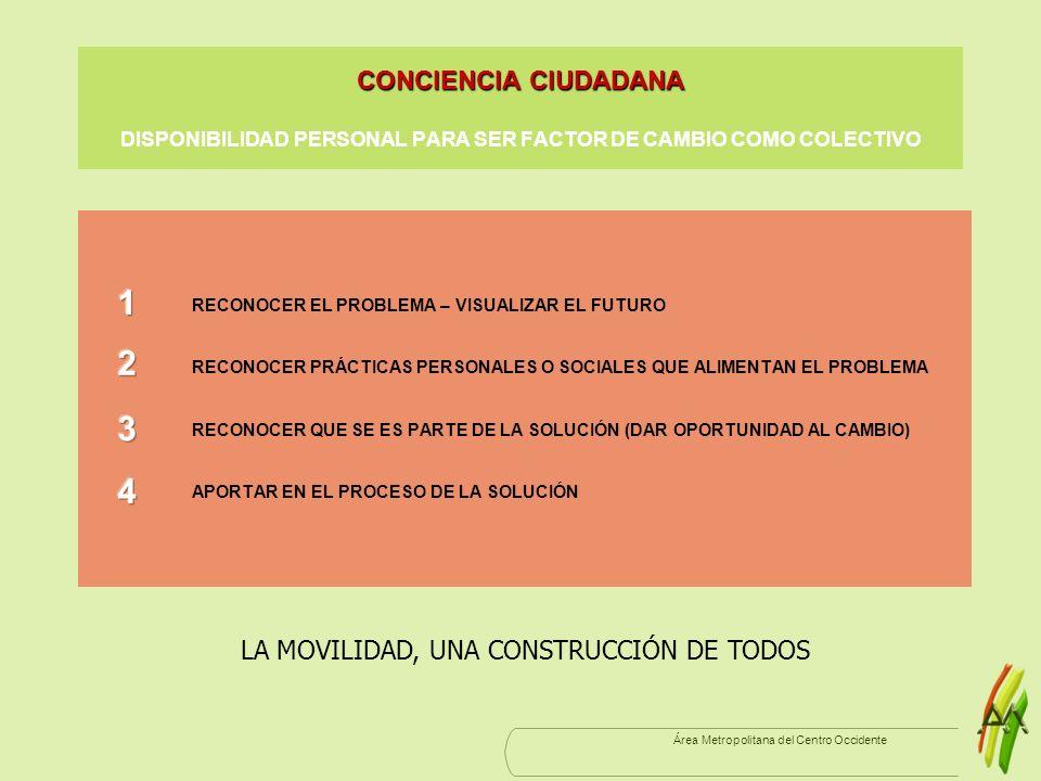 Área Metropolitana del Centro Occidente CONCIENCIA CIUDADANA CONCIENCIA CIUDADANA DISPONIBILIDAD PERSONAL PARA SER FACTOR DE CAMBIO COMO COLECTIVO REC