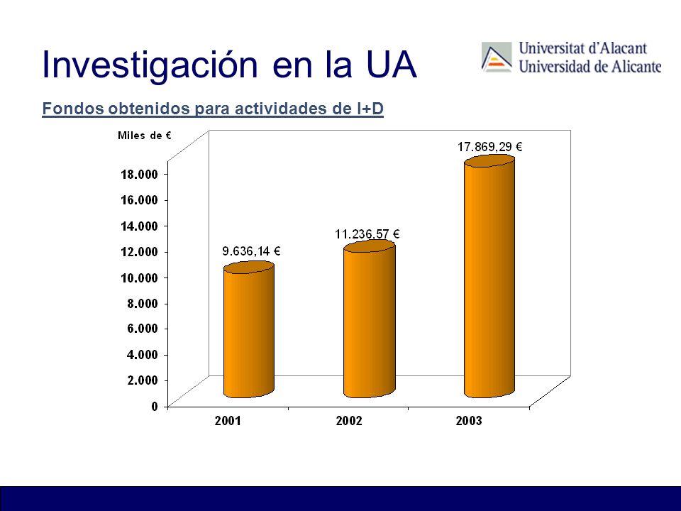 Investigación en la UA Fondos obtenidos para actividades de I+D