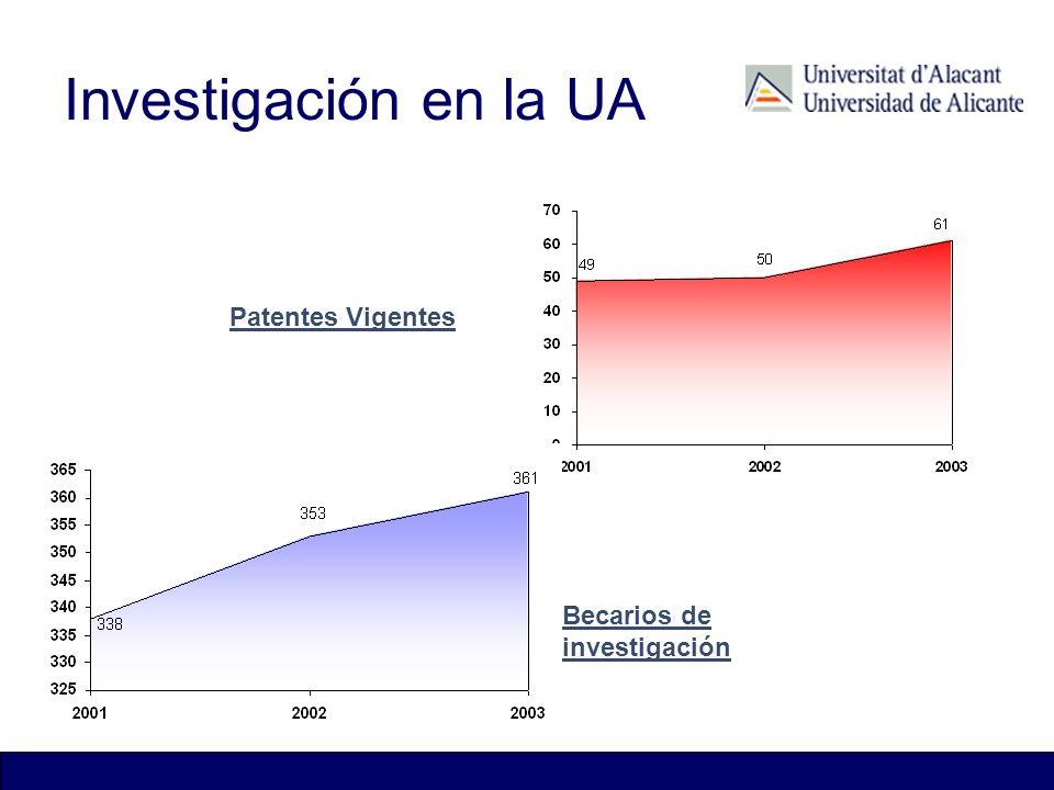 Investigación en la UA Patentes Vigentes Becarios de investigación