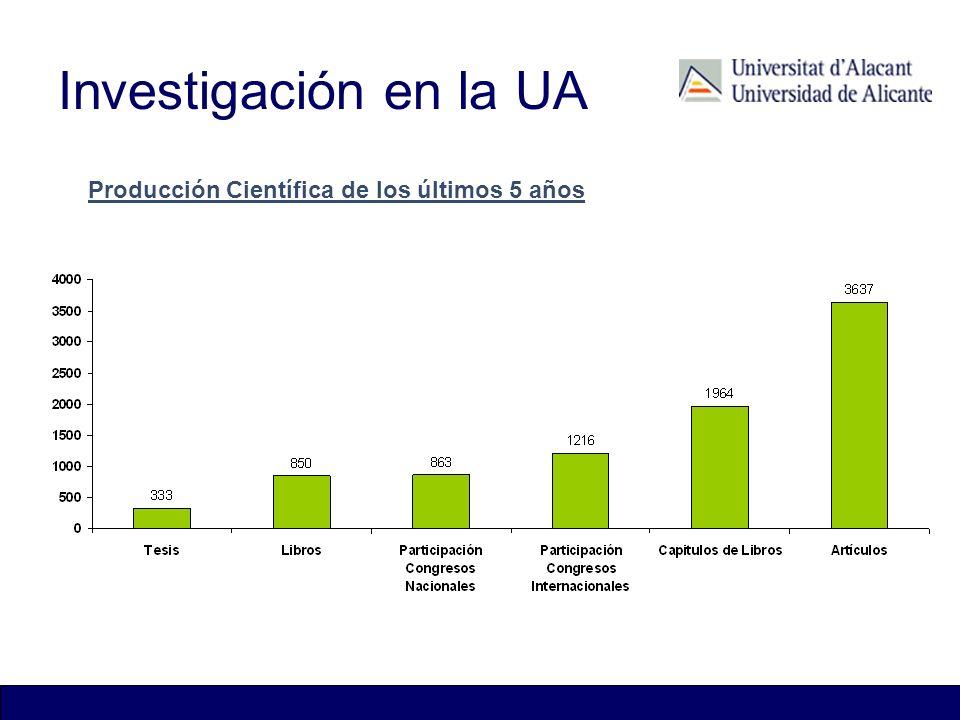 Investigación en la UA Patentes Vigentes Producción Científica de los últimos 5 años