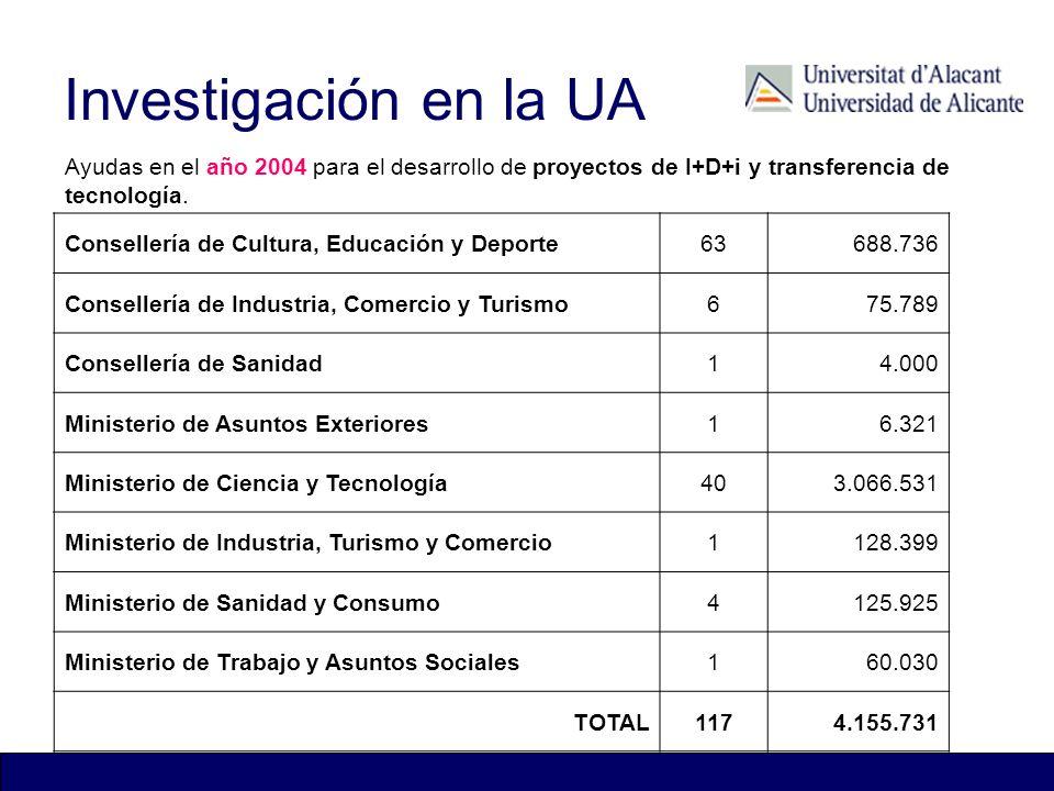 Investigación en la UA Patentes Vigentes Ayudas en el año 2004 para el desarrollo de proyectos de I+D+i y transferencia de tecnología. Consellería de