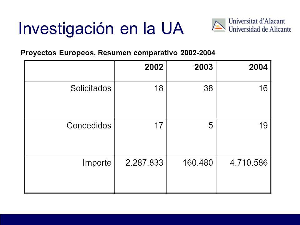 Investigación en la UA 200220032004 Solicitados183816 Concedidos17519 Importe2.287.833160.4804.710.586 Patentes Vigentes Proyectos Europeos. Resumen c
