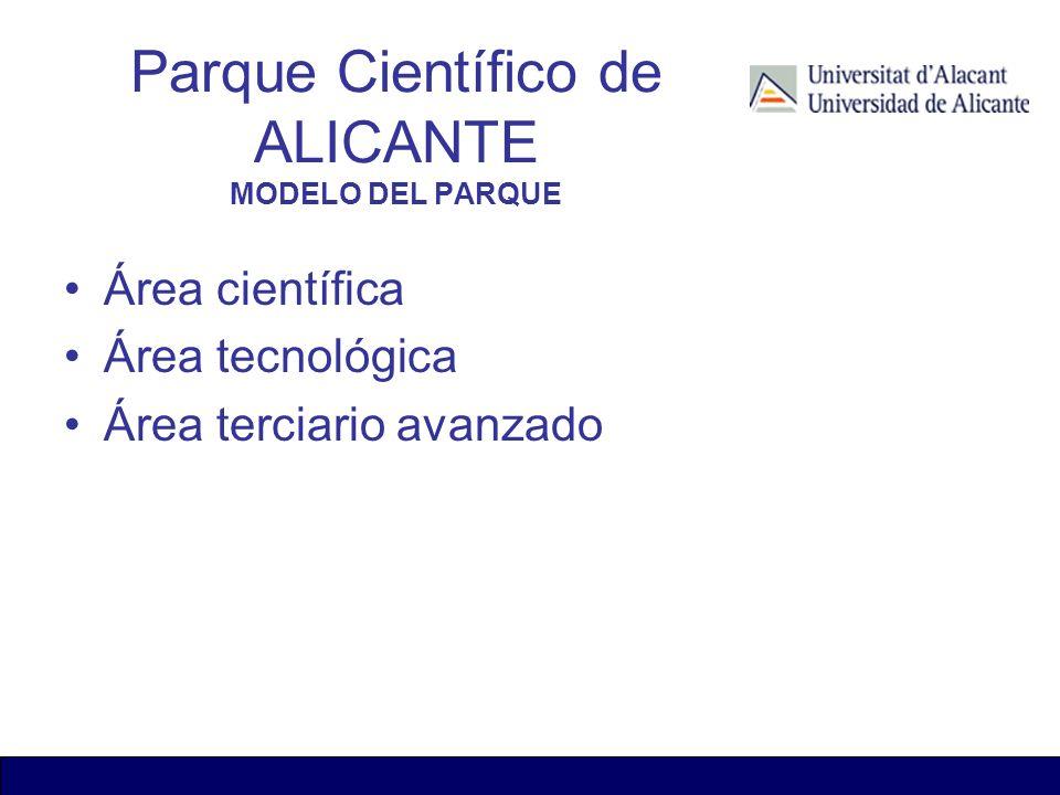 Área científica Área tecnológica Área terciario avanzado Parque Científico de ALICANTE MODELO DEL PARQUE
