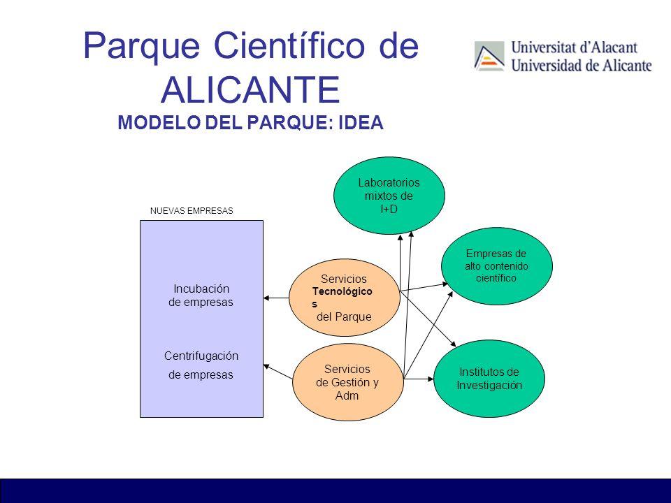 Incubación de empresas Centrifugación de empresas Servicios Tecnológico s del Parque Empresas de alto contenido científico Institutos de Investigación