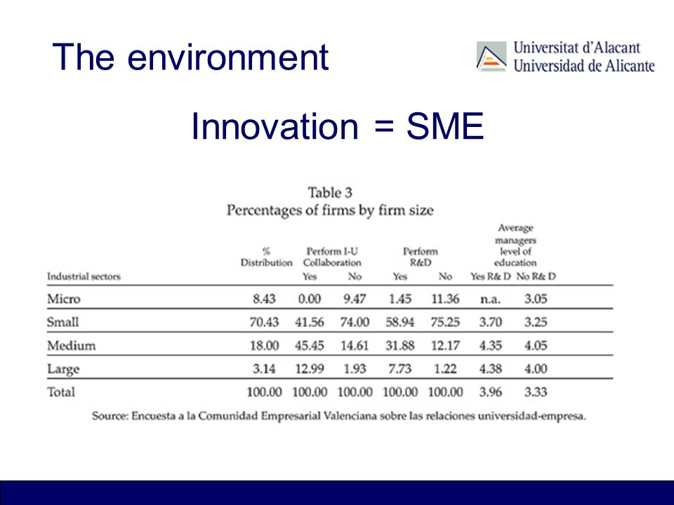 Innovation = SME The environment