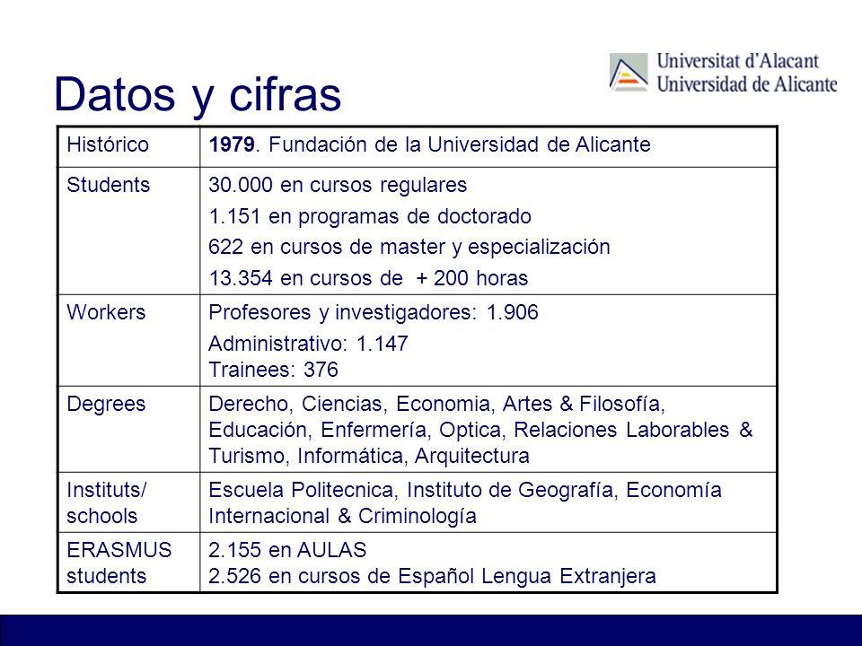 Datos y cifras Histórico1979. Fundación de la Universidad de Alicante Students30.000 en cursos regulares 1.151 en programas de doctorado 622 en cursos