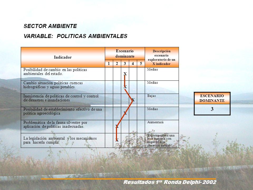 SECTOR AMBIENTE VARIABLE: POLITICAS AMBIENTALES Status Quo Avance en legislación ambiental Falta de educación de la población en general en materia ambiental Falta de disposición en el cumplimiento y aplicación de leyes