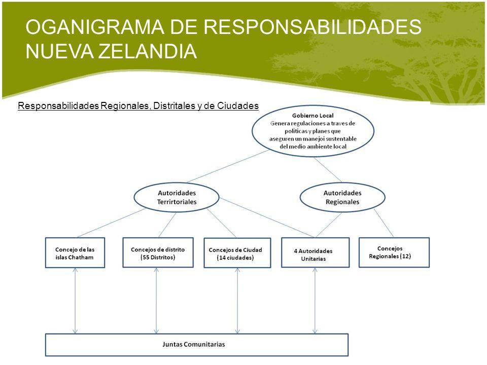OGANIGRAMA DE RESPONSABILIDADES NUEVA ZELANDIA Responsabilidades Regionales, Distritales y de Ciudades
