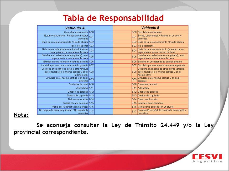 Tabla de Responsabilidad Nota: Se aconseja consultar la Ley de Tránsito 24.449 y/o la Ley provincial correspondiente.