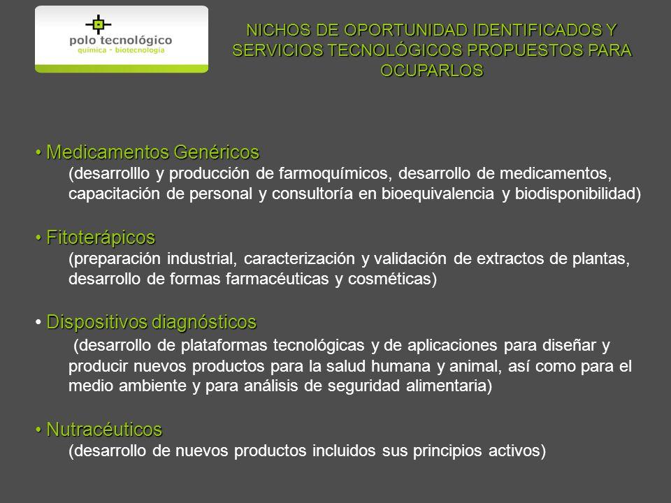 NICHOS DE OPORTUNIDAD IDENTIFICADOS Y SERVICIOS TECNOLÓGICOS PROPUESTOS PARA OCUPARLOS Medicamentos Genéricos Medicamentos Genéricos (desarrolllo y producción de farmoquímicos, desarrollo de medicamentos, capacitación de personal y consultoría en bioequivalencia y biodisponibilidad) Fitoterápicos Fitoterápicos (preparación industrial, caracterización y validación de extractos de plantas, desarrollo de formas farmacéuticas y cosméticas) Dispositivos diagnósticos (desarrollo de plataformas tecnológicas y de aplicaciones para diseñar y producir nuevos productos para la salud humana y animal, así como para el medio ambiente y para análisis de seguridad alimentaria) Nutracéuticos Nutracéuticos (desarrollo de nuevos productos incluidos sus principios activos)