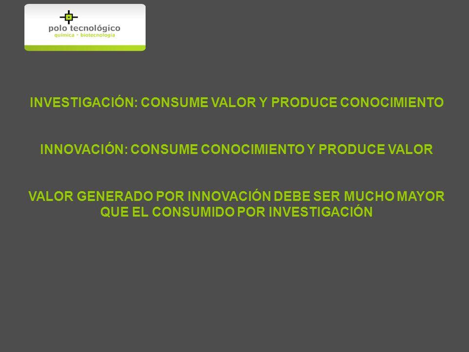 INVESTIGACIÓN: CONSUME VALOR Y PRODUCE CONOCIMIENTO INNOVACIÓN: CONSUME CONOCIMIENTO Y PRODUCE VALOR VALOR GENERADO POR INNOVACIÓN DEBE SER MUCHO MAYOR QUE EL CONSUMIDO POR INVESTIGACIÓN