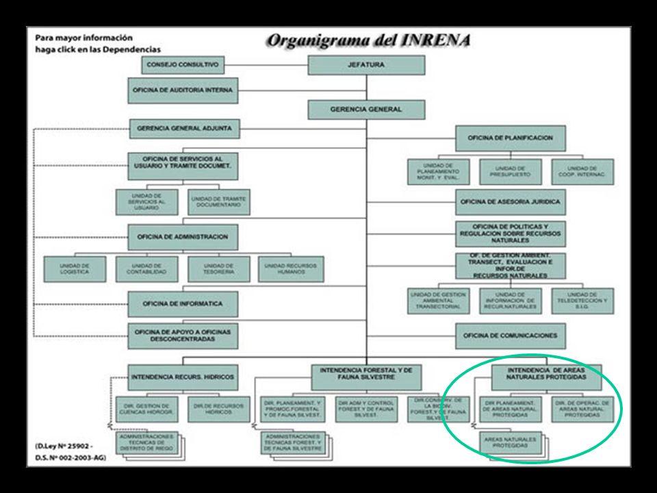 Entidad responsable de la administración del Sistema Nacional de Áreas Naturales Protegidas Ministerio de Agricultura Instituto Nacional de Recursos N