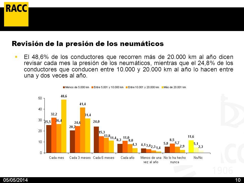 05/05/201410 Revisión de la presión de los neumáticos El 48,6% de los conductores que recorren más de 20.000 km al año dicen revisar cada mes la presi
