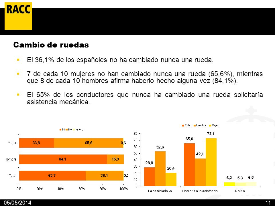 05/05/201411 Cambio de ruedas El 36,1% de los españoles no ha cambiado nunca una rueda. 7 de cada 10 mujeres no han cambiado nunca una rueda (65,6%),
