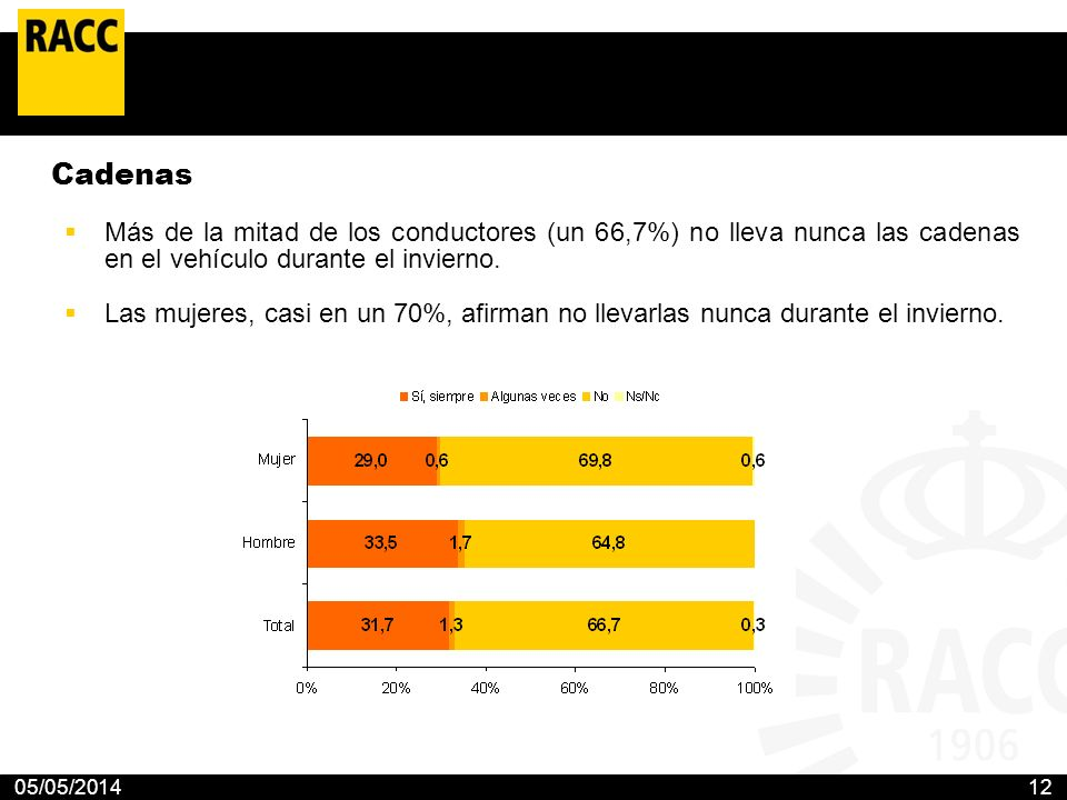 05/05/201412 Cadenas Más de la mitad de los conductores (un 66,7%) no lleva nunca las cadenas en el vehículo durante el invierno. Las mujeres, casi en