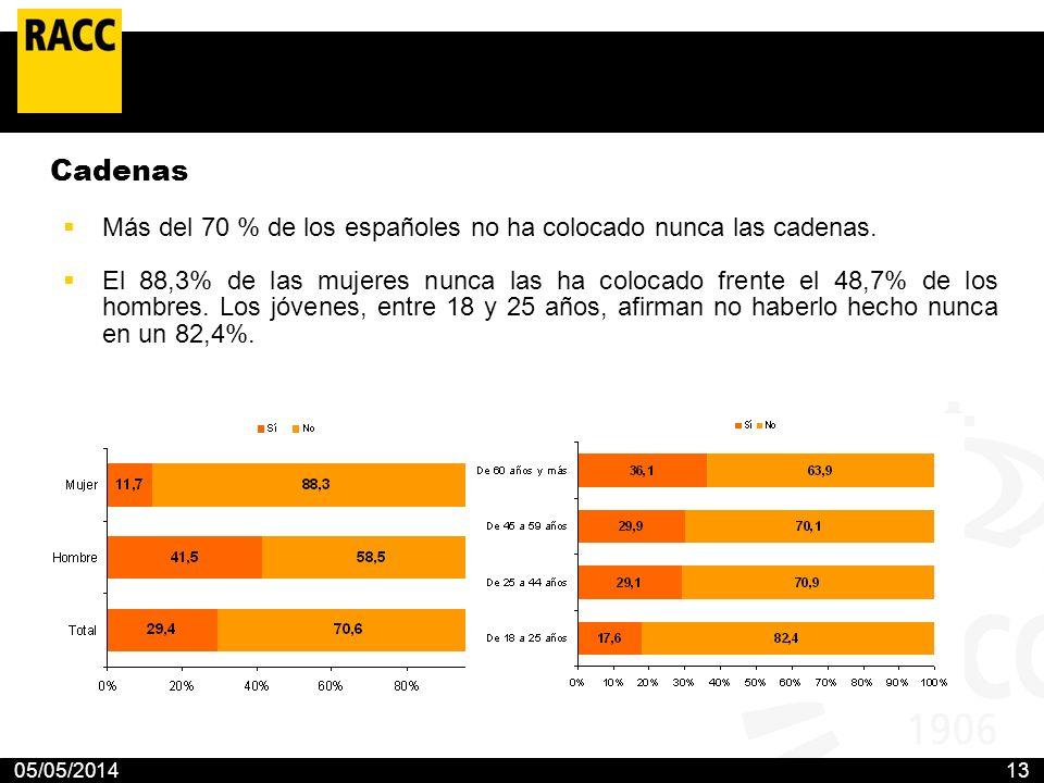 05/05/201413 Cadenas Más del 70 % de los españoles no ha colocado nunca las cadenas. El 88,3% de las mujeres nunca las ha colocado frente el 48,7% de