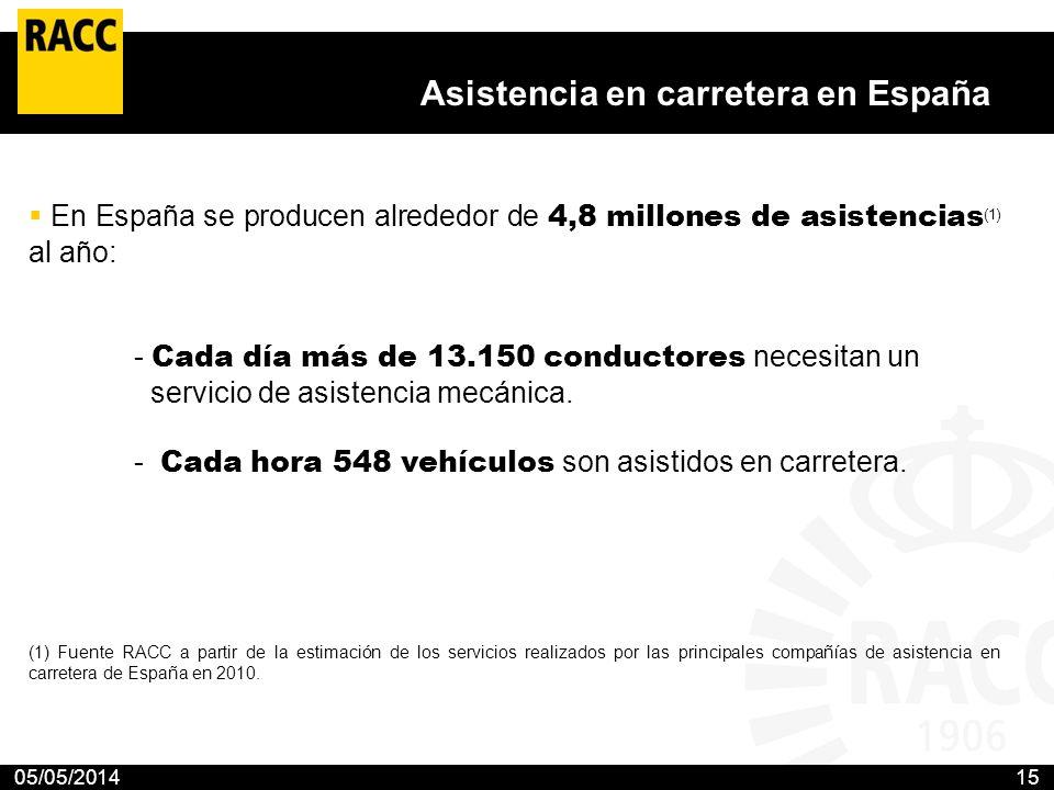 05/05/201415 Asistencia en carretera en España En España se producen alrededor de 4,8 millones de asistencias (1) al año: - Cada día más de 13.150 con