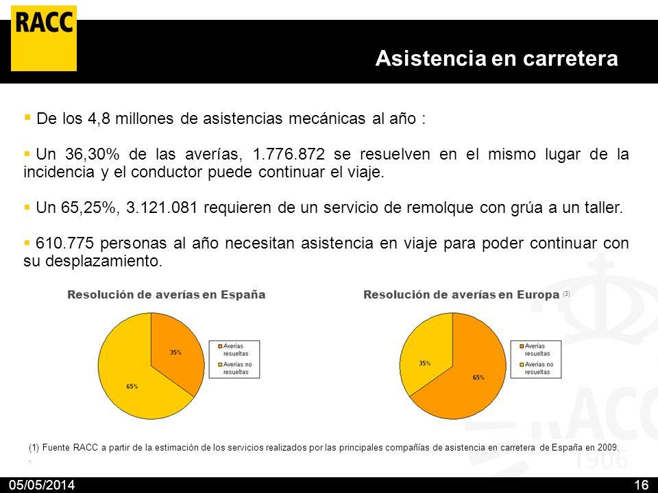 05/05/201416 Asistencia en carretera De los 4,8 millones de asistencias mecánicas al año : Un 36,30% de las averías, 1.776.872 se resuelven en el mism