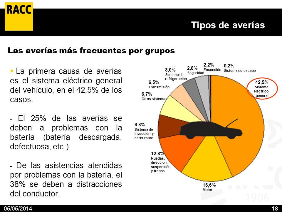 05/05/201418 Tipos de averías La primera causa de averías es el sistema eléctrico general del vehículo, en el 42,5% de los casos. - El 25% de las aver