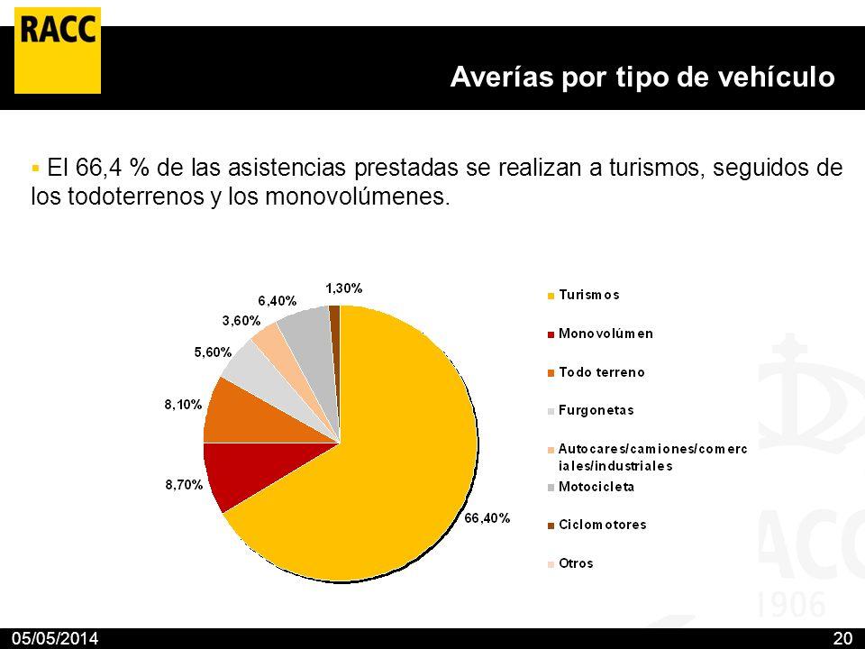 05/05/201420 Averías por tipo de vehículo El 66,4 % de las asistencias prestadas se realizan a turismos, seguidos de los todoterrenos y los monovolúme