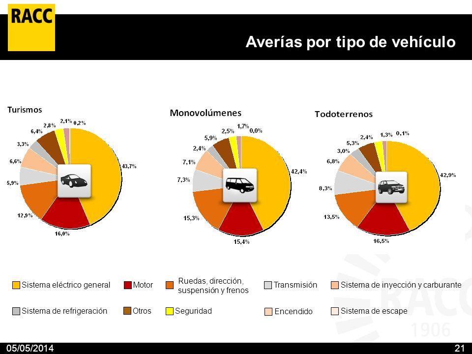 05/05/201421 Averías por tipo de vehículo Sistema eléctrico general Sistema de refrigeración Motor Otros Ruedas, dirección, suspensión y frenos Seguri