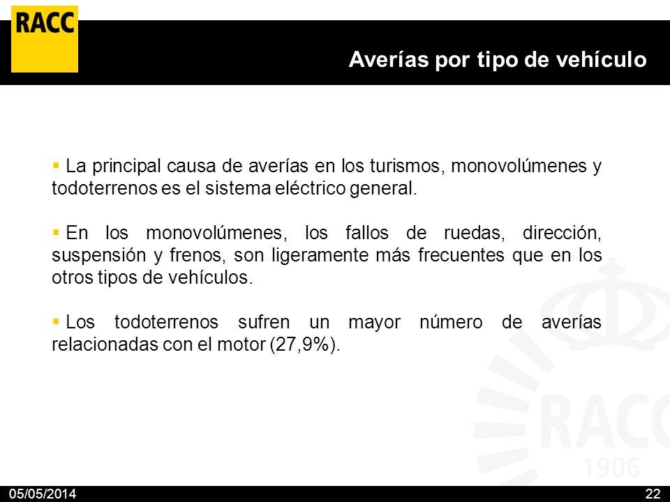 05/05/201422 Averías por tipo de vehículo La principal causa de averías en los turismos, monovolúmenes y todoterrenos es el sistema eléctrico general.